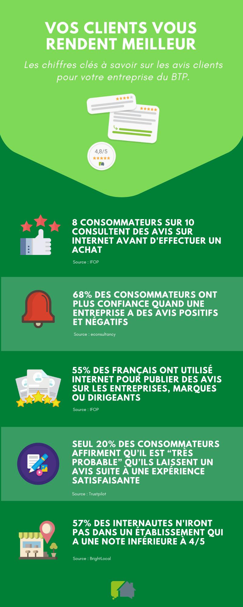 Infographie Eldo avis clients